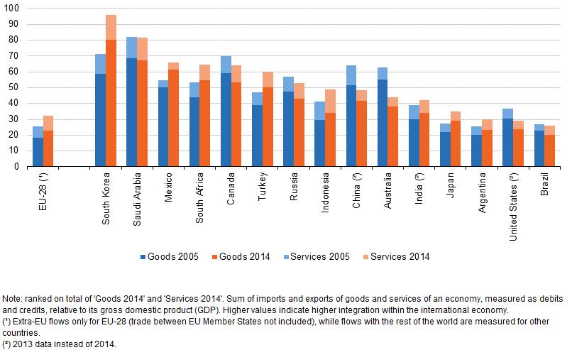 International trade data systems