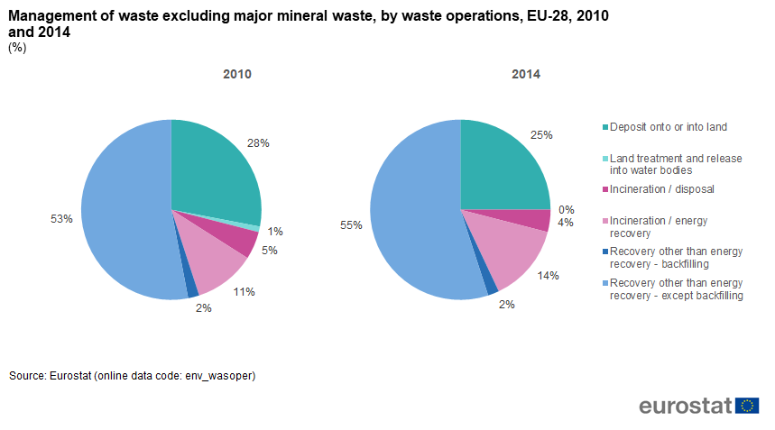 File:Management of waste excluding major mineral waste, by waste operations, EU-28, 2010 and 2014 (%).png
