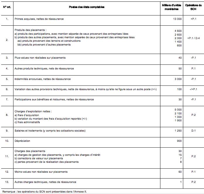 File:F5 Tableau passage simplifié assurance vie, 2012 png
