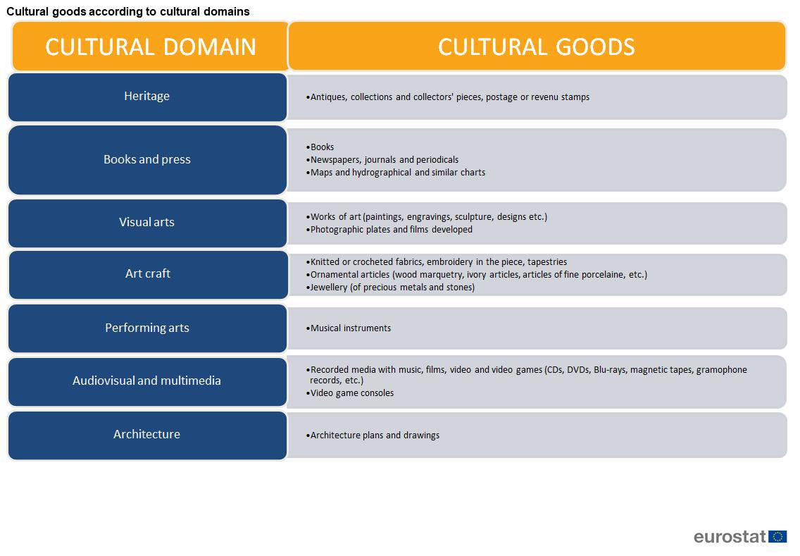 b01ec637be23 Culture statistics - international trade in cultural goods ...