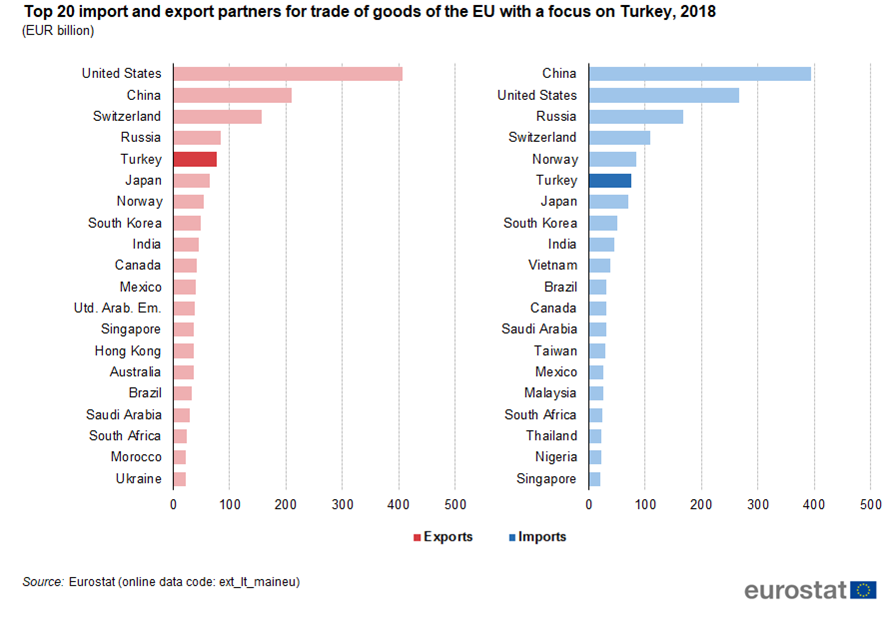 File:Top 20 import and export partners for trade of goods of
