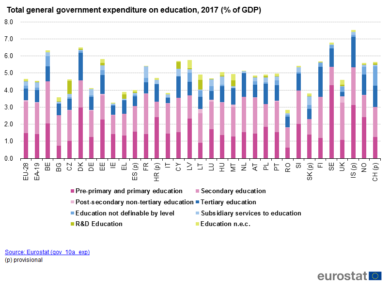 https://ec.europa.eu/eurostat/statistics-explained/images/e/e7/Total_general_government_expenditure_on_education%2C_2017_%28%25_of_GDP%29.png