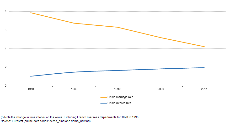 File:Crude marriage and divorce rates, EU-28, 1970–2011 (¹) (per 1 000 inhabitants) YB16.png