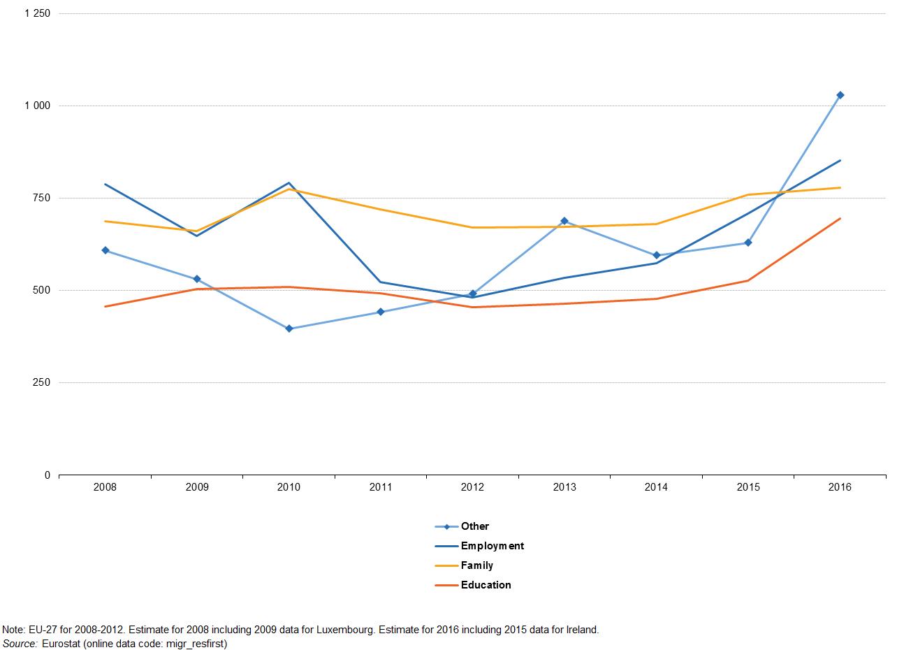 Residence permits statistics - Statistics Explained
