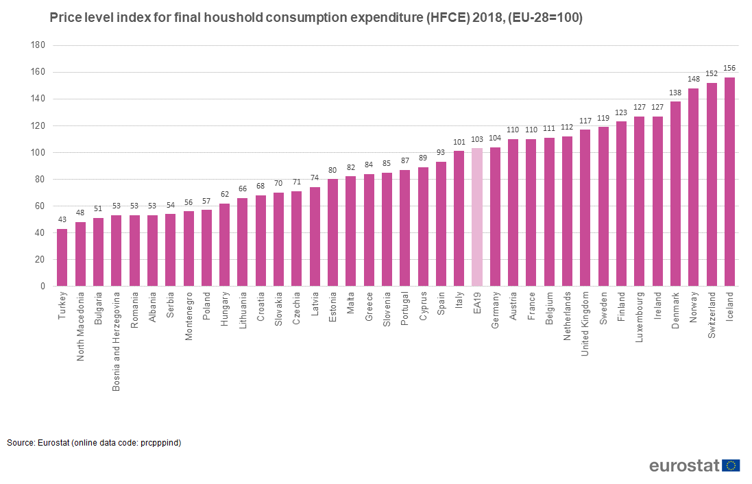 File:Price level index for final houshold consumption expenditure (HFCE) 2018, (EU-28=100).png