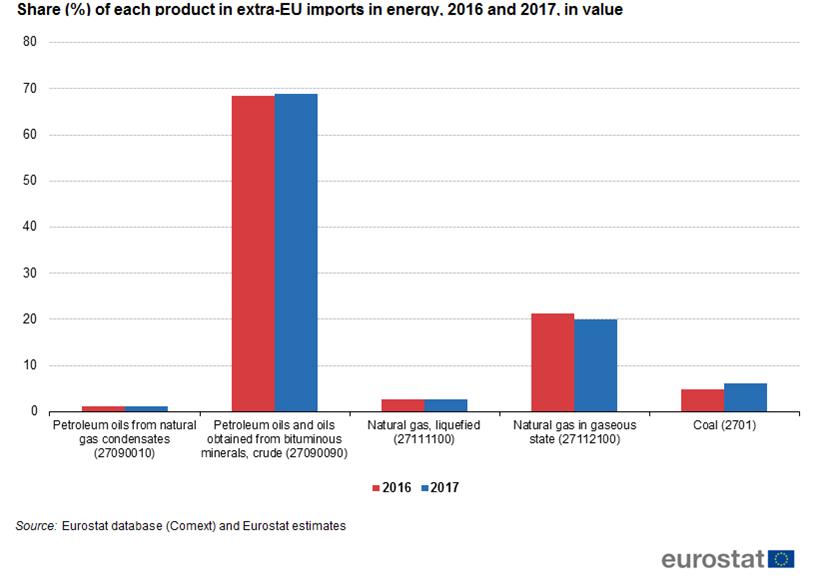 EU imports of energy products - recent developments - Statistics