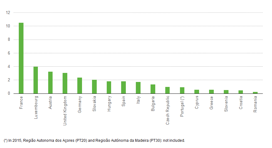 File:Average size of area under vines per wine-grower holding, 2015.png
