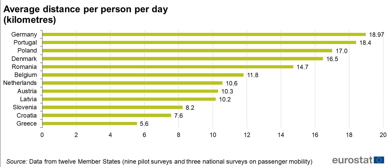 Average_distance_per_person_per_day_%28kilometres%29_Feb_2021.png