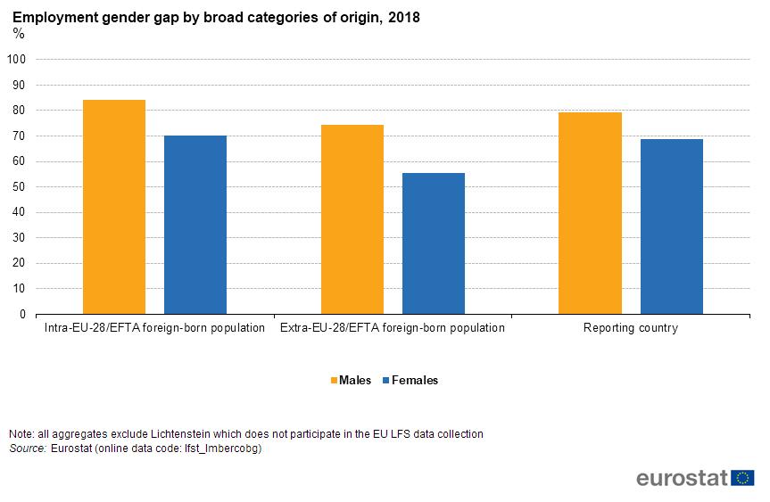 File:Employment gender gap by broad categories of origin
