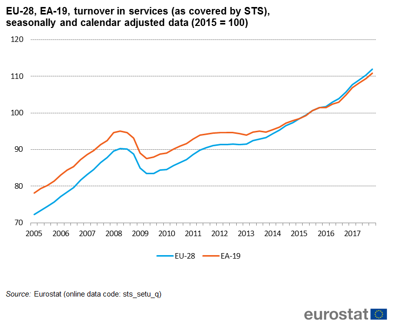 File:EU-28, EA-19, turnover in services (as covered by STS), seasonally and calendar adjusted data (2015 = 100).png