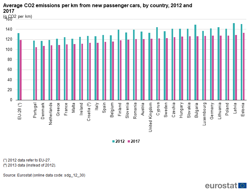 Co2 emissions by country
