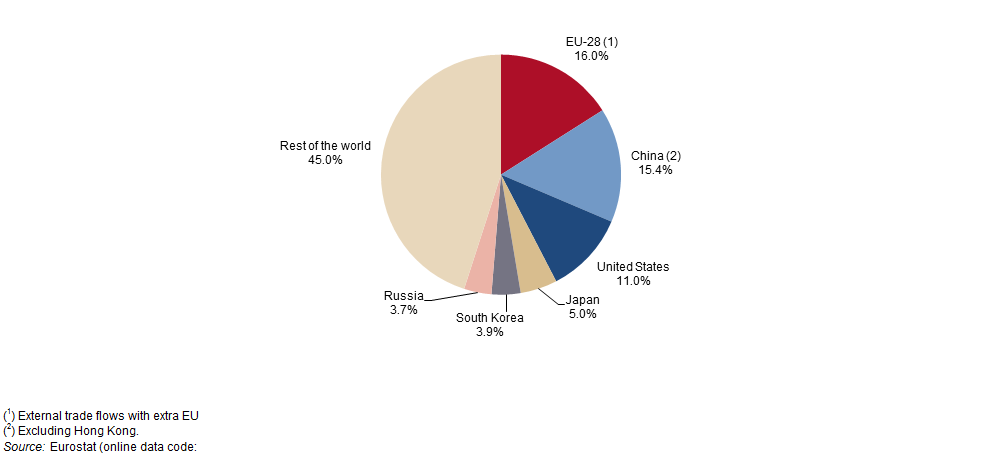 Fileshares In The World Market For Exports 2013g Statistics