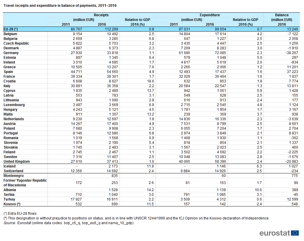 File:Travel receipts and expenditure in balance of payments, 2011–2016.png