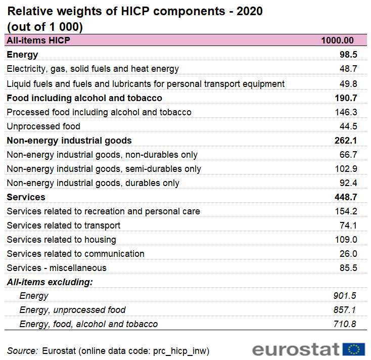 File:Relative weights of the HICP components (out of 1 000) - 2020.png