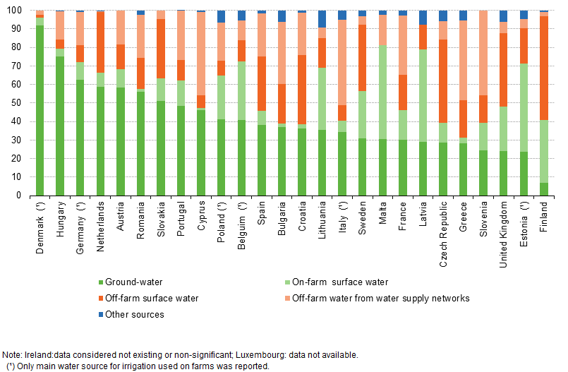 Figure 11: Water source used for irrigation, 2010 (% of holdings using each  method) Source: Eurostat (ef_poirrig)