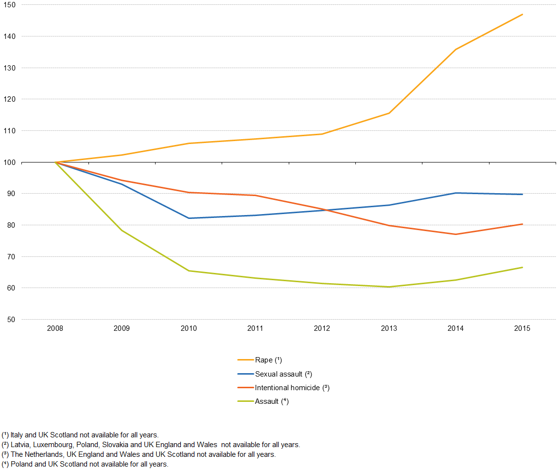 Figure 1: Police-recorded rape, sexual assault, intentional homicide and  assault, EU-28, 2008–2015 (2008 = 100) Source: Eurostat (crim_off_cat)
