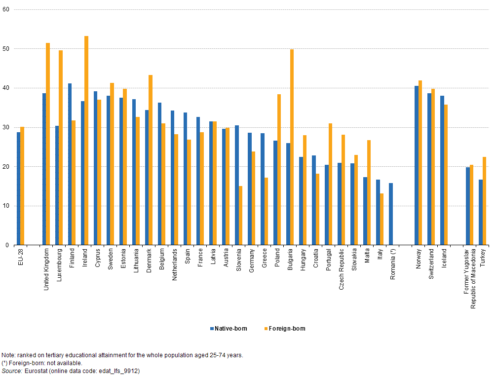 People in the EU - statistics on origin of residents