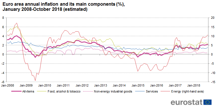 File:Euro area annual inflation and its main components (%), January 2008-October 2018-estimated.png
