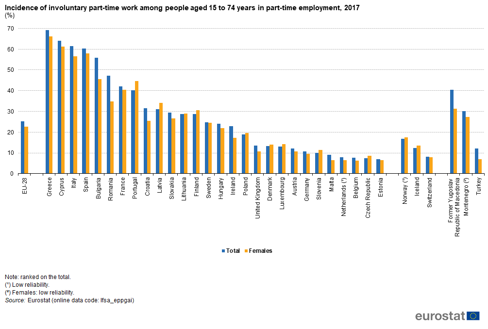 Figure 4  Incidence of involuntary part-time work among people aged 15 to  74 years in part-time employment 902a1b2926