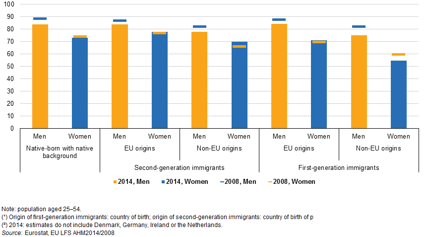 File:Employment rates of population by sex, migration status and origin (1), EU, 2008 and 2014 (2), %.png