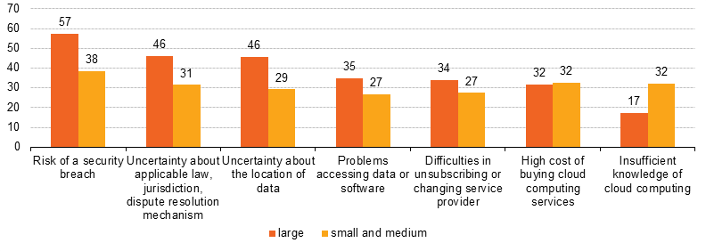 File:Factors limiting enterprises from using cloud computing services, by size class, EU-28, 2014 (% enterprises using the cloud).png
