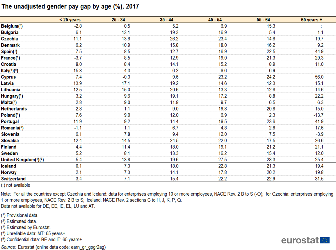File:The unadjusted gender pay gap by age (%), 2017.png