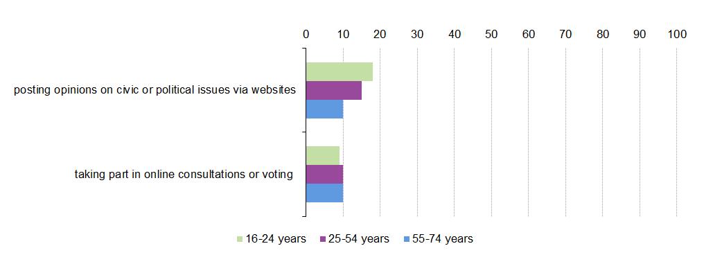 Dating site demographics