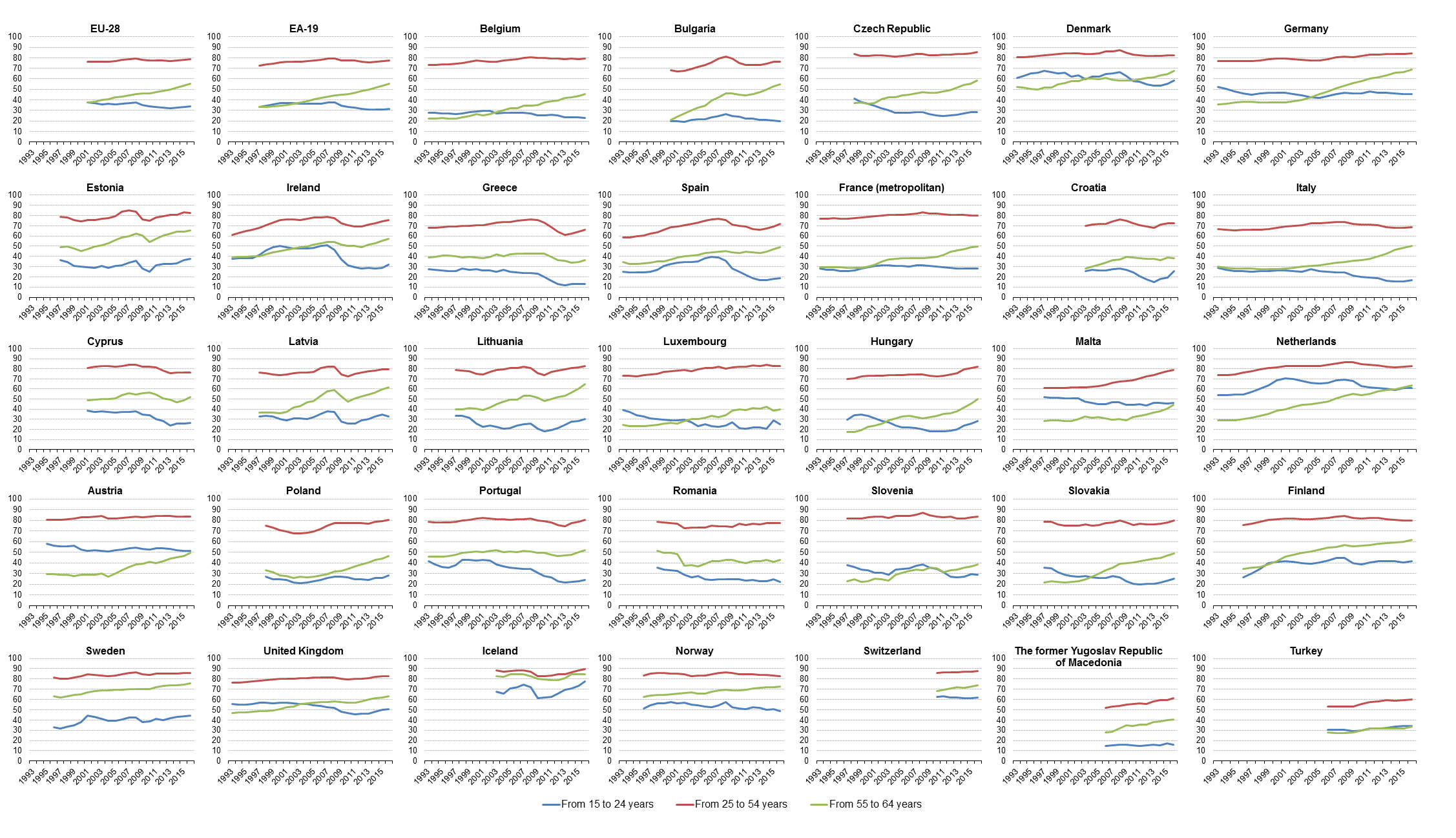 Employment statistics statistics explained figure 2 employment rate by age group 1993 2016 source eurostat lfsiempa nvjuhfo Image collections