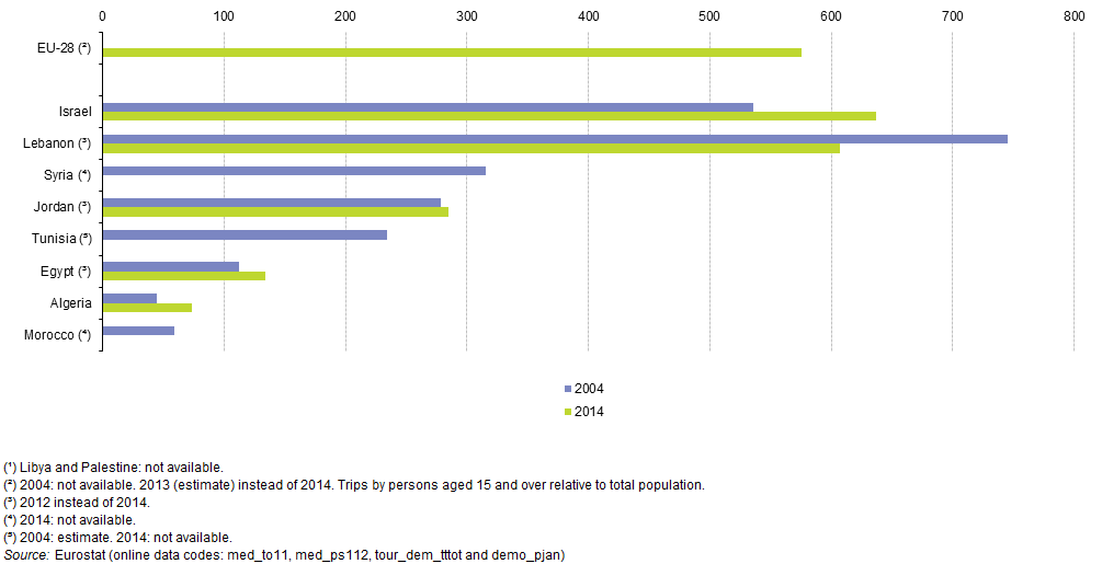 File Number Of Trips Taken By Outbound Tourists Relative To National Population 2004 And 2014 Average Number Of Trips Per 1 000 Inhabitants Enps15 Png Statistics Explained