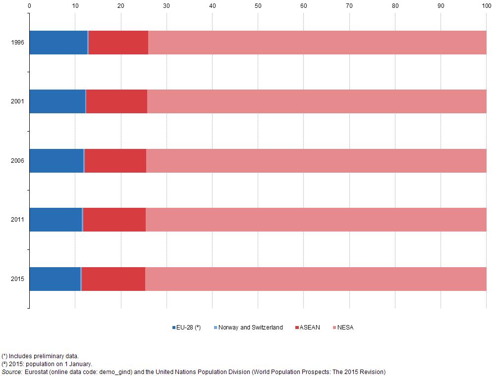 FileDistribution Of ASEM Population 1996 2001 2006 2011 And