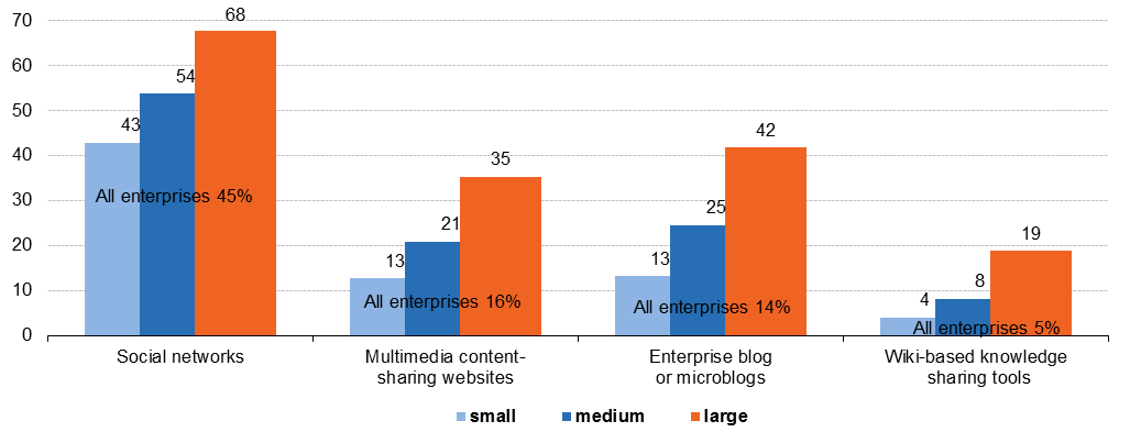 social media statistics on the use by enterprises statistics
