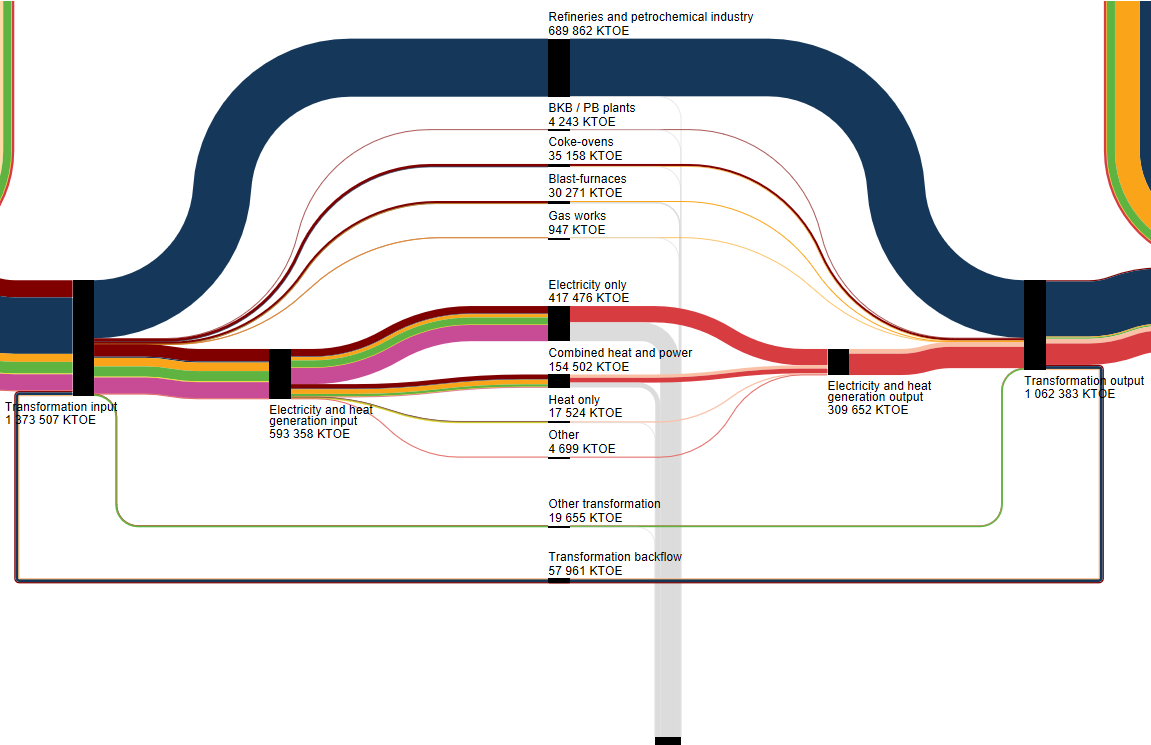 Figure 16 Disaggregated View Of The Transformation Sector At Fuel Families Level In Sankey Diagram Source Eurostat