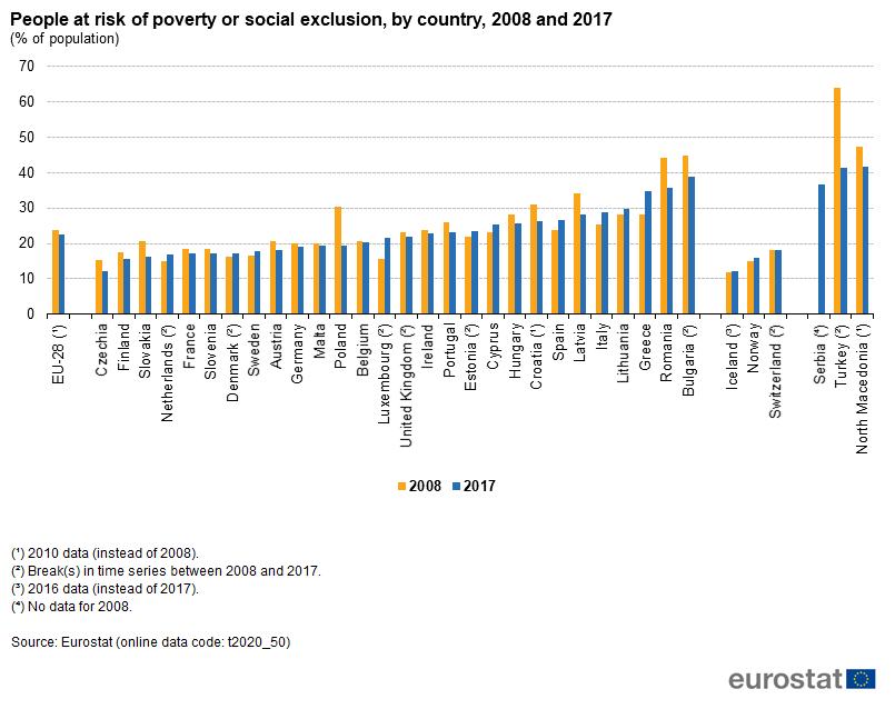 Risultati immagini per people at risk poverty in euro area 2019