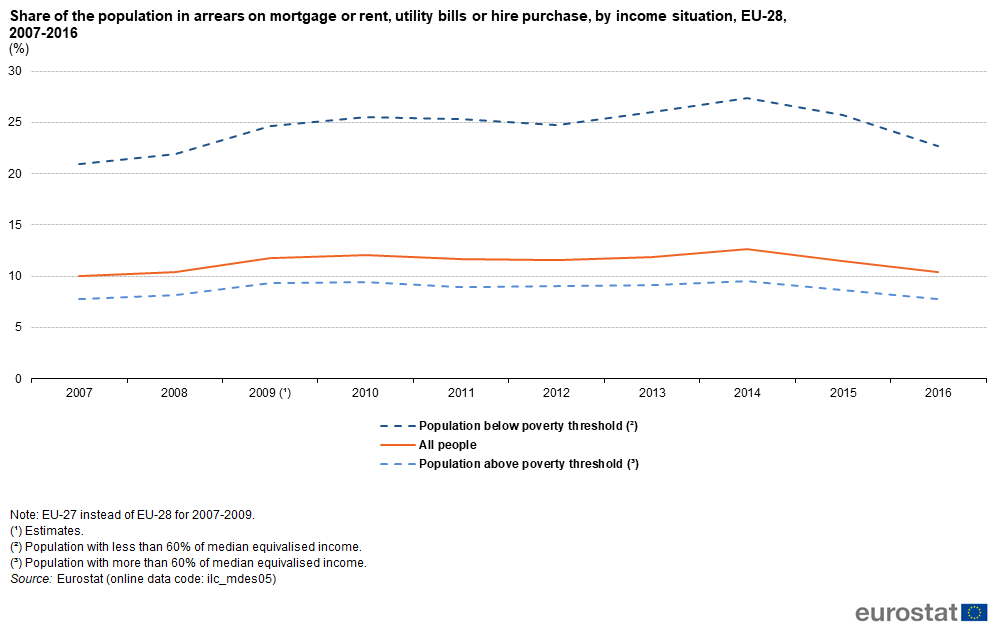File:Share of the population in arrears on mortgage or rent