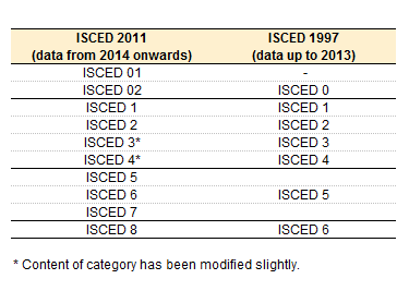 Correspondence between ISCED 2011 and ISCED 1997 levels new .png