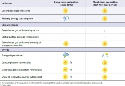 Evaluation of changes in the climate change and energy theme 2015.jpg