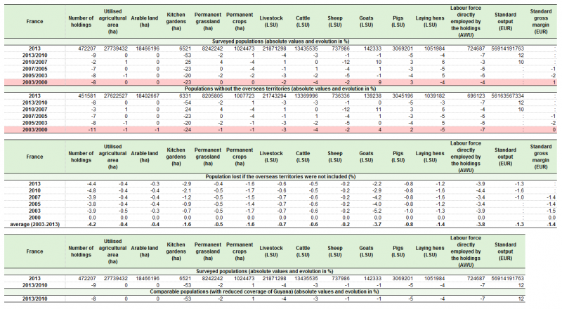 File:Table 8. Evolution of main characteristics for France, 2000-2013.png