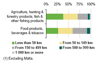 food for fork statistics case Comparing the mauritian with the australian food laws revealed some similarities  and  the food supply chain, from farm to fork, to implement food safety practices  [26]   data and statistics on reported foodborne disease cases in mauritius.