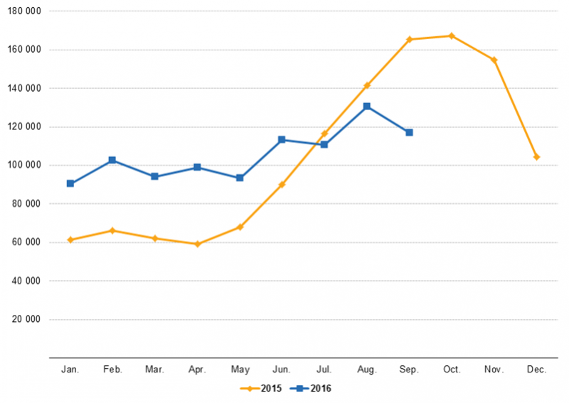 File:First time asylum applicants, EU-28, January 2015 – September 2016.png