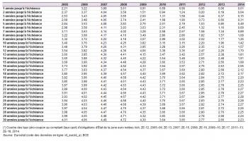 Archive Les Taux De Change Et Les Taux D Interet Statistics Explained