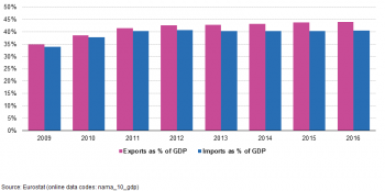 globalisation and international trade