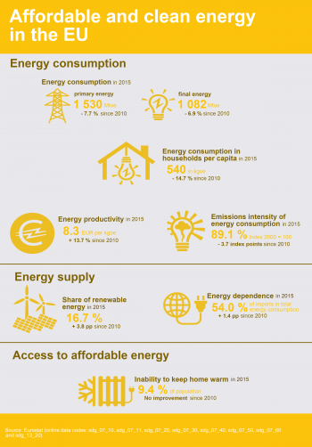 Sdg 7 Affordable And Clean Energy Statistics Explained
