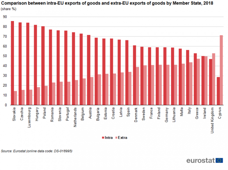 File:Comparison between intra-EU exports of goods and extra-EU exports of goods by Member State, 2018.png