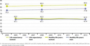 eurostat statistics explained  healthy life years