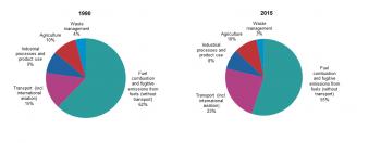greenhouse gas emission statistics - statistics explained