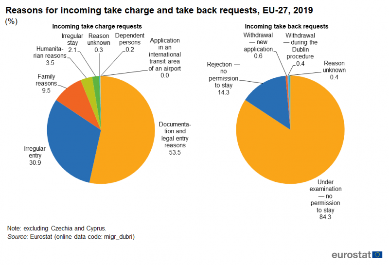File:Reasons for incoming take charge and take back requests, EU-27, 2019 (%) MI20.png