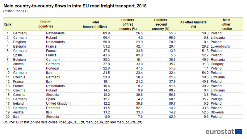 Transport drogowy w UE