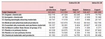 Production and international trade in chemicals - Statistics Explained