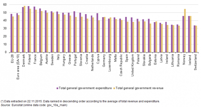 government expenditure and revenue collection Terest rates, determinants of government spending, tax collection for redistributive  purposes, tax burden on the consumers, the interdependence of tax collection.