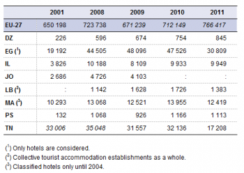 Archive Tourism Statistics North Africa And Eastern Mediterranean